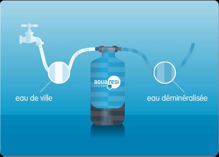 Aqua resi systems est sp cialis dans la production d eau - Eau distillee ou demineralisee ...